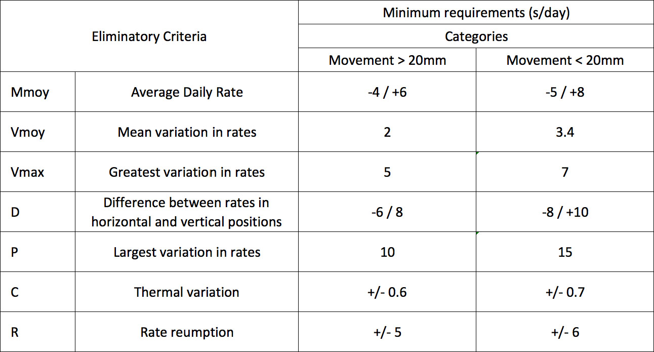 COSC Requirements tolerances