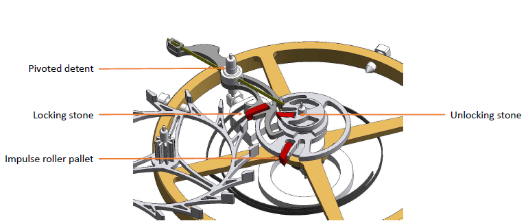 detent escapement