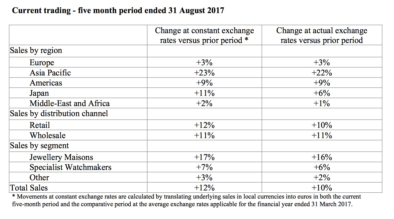 Richemont sales increase 31 august 2017