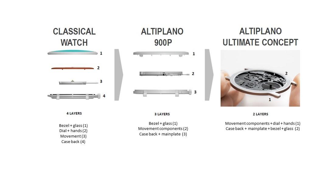 The Altiplano Ultimate Concept